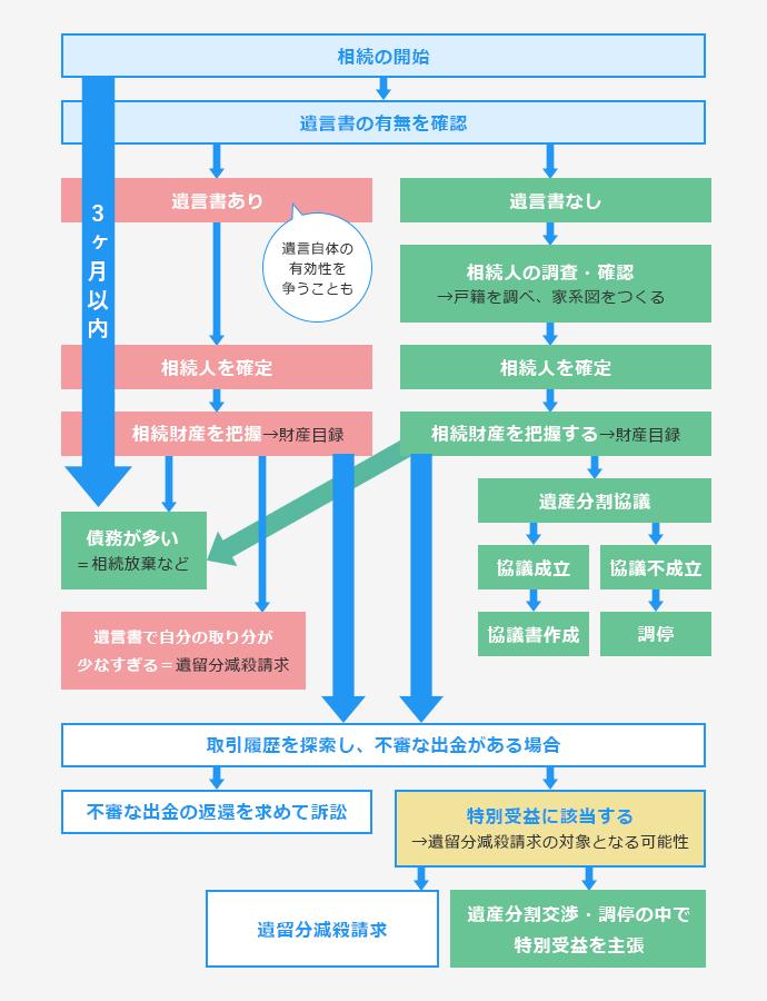 相続手続の流れ図
